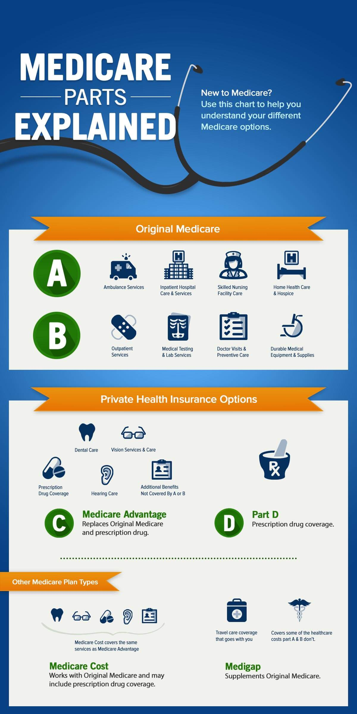 Medicare Facts - What you need to know | Health Partners