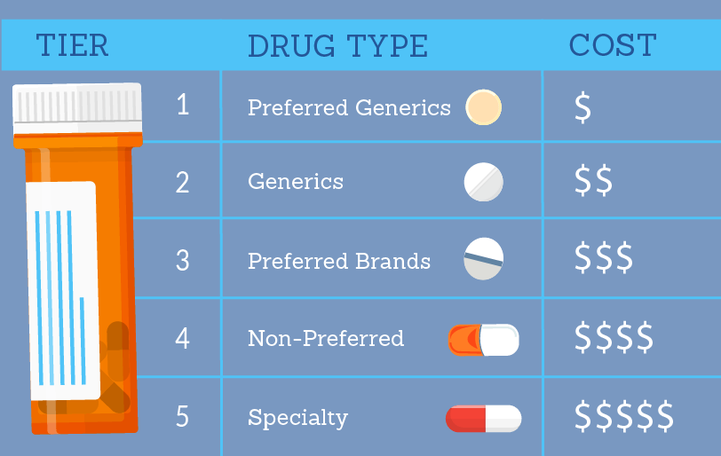 What are Medicare Part D tiers?
