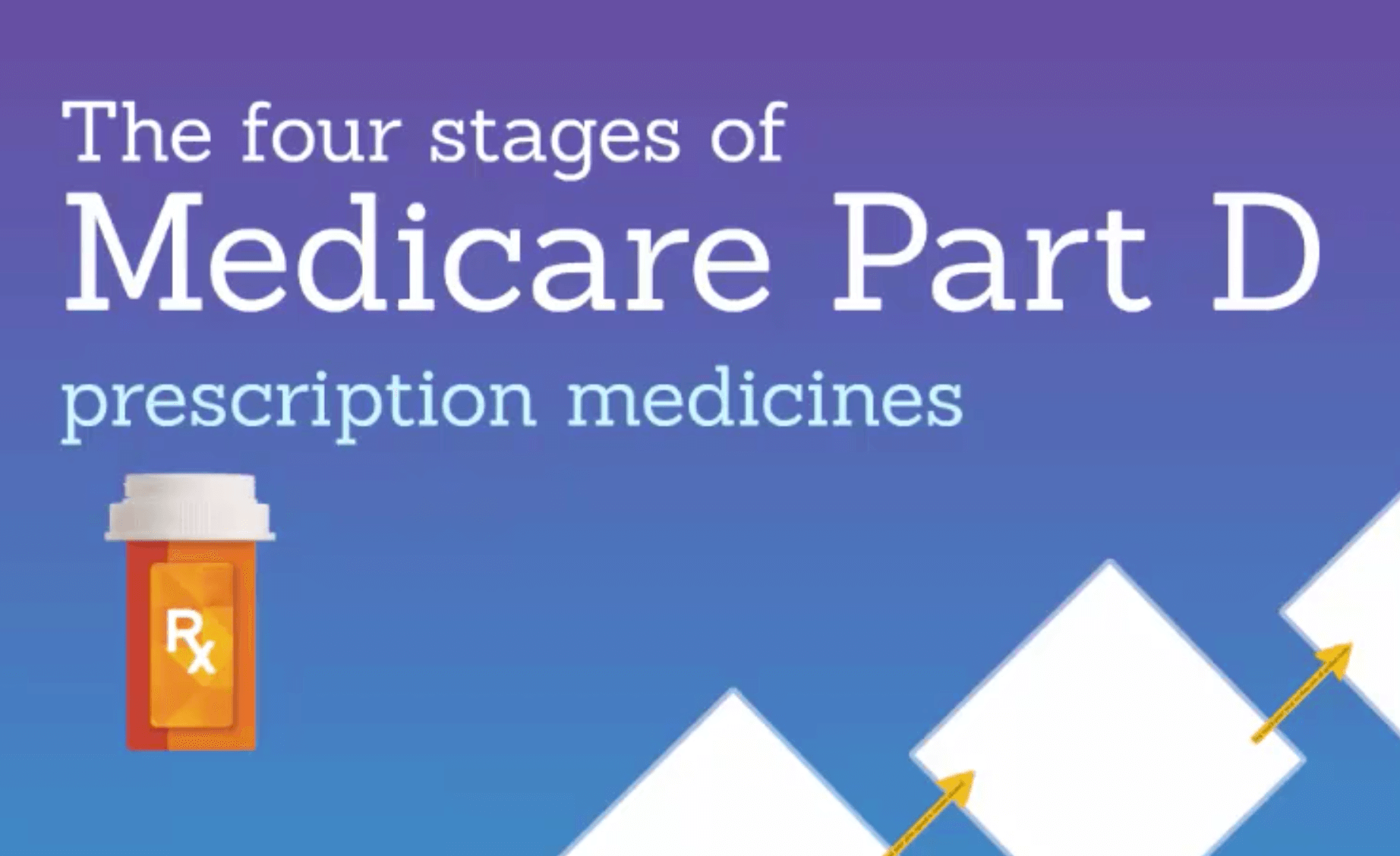 medicare part d Medicare advantage plans are medicare-approved, but offered by private  insurers these medicare plans combine part a and part b, and often part d.